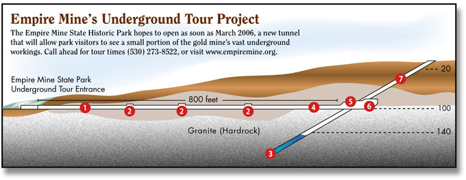 Empire Mine Tour Project